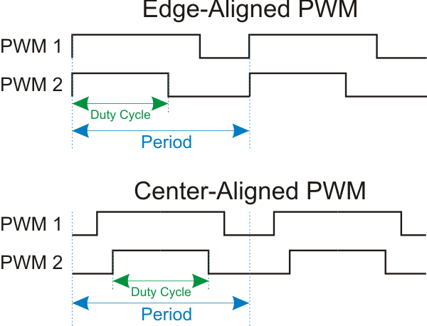 Smart PWM Modules Simplify Control Run Independent Of Core